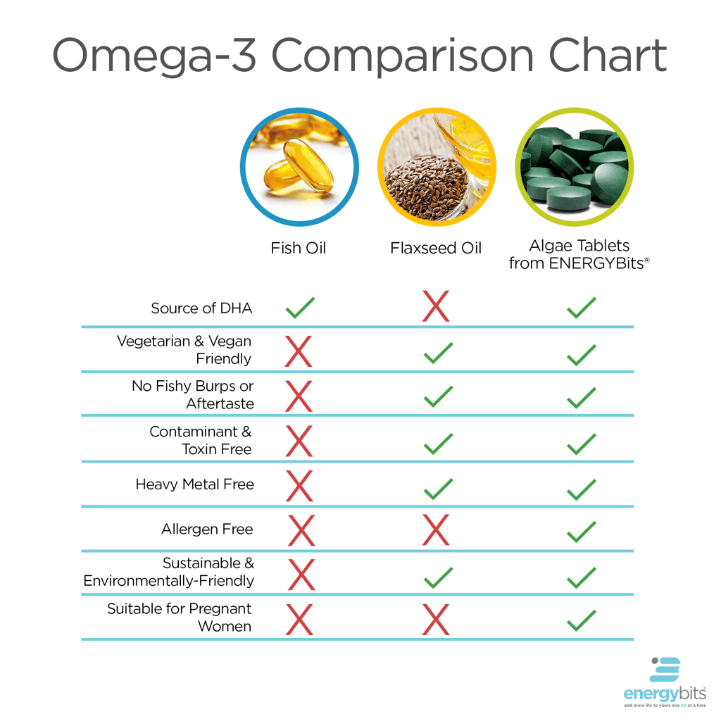 Algae is a better source of omega-3s compared to fish oil and flaxseed oil.