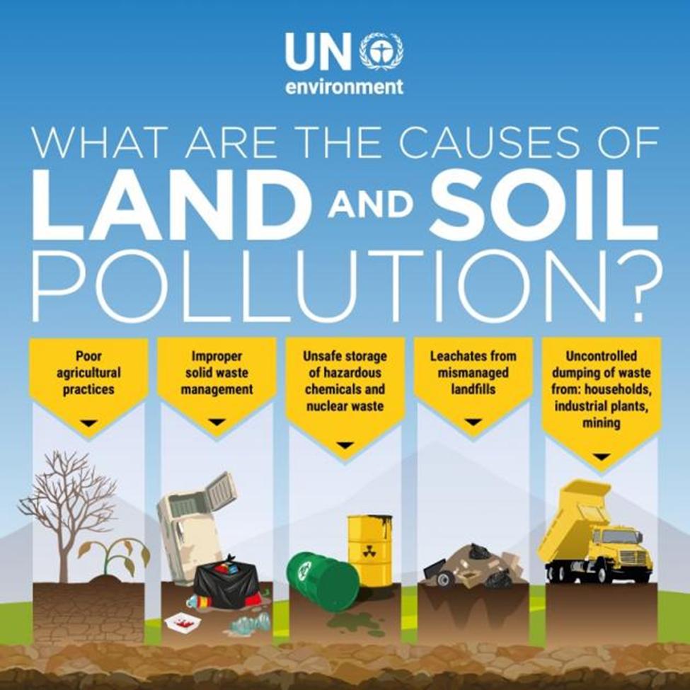 Soil Contamination Image