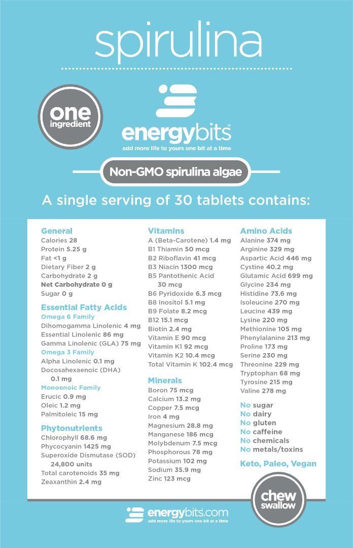 energybits nutrition chart