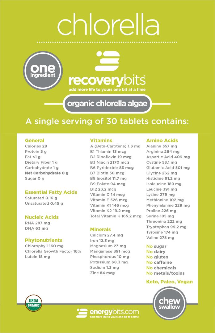 recoverybits nutrition chart