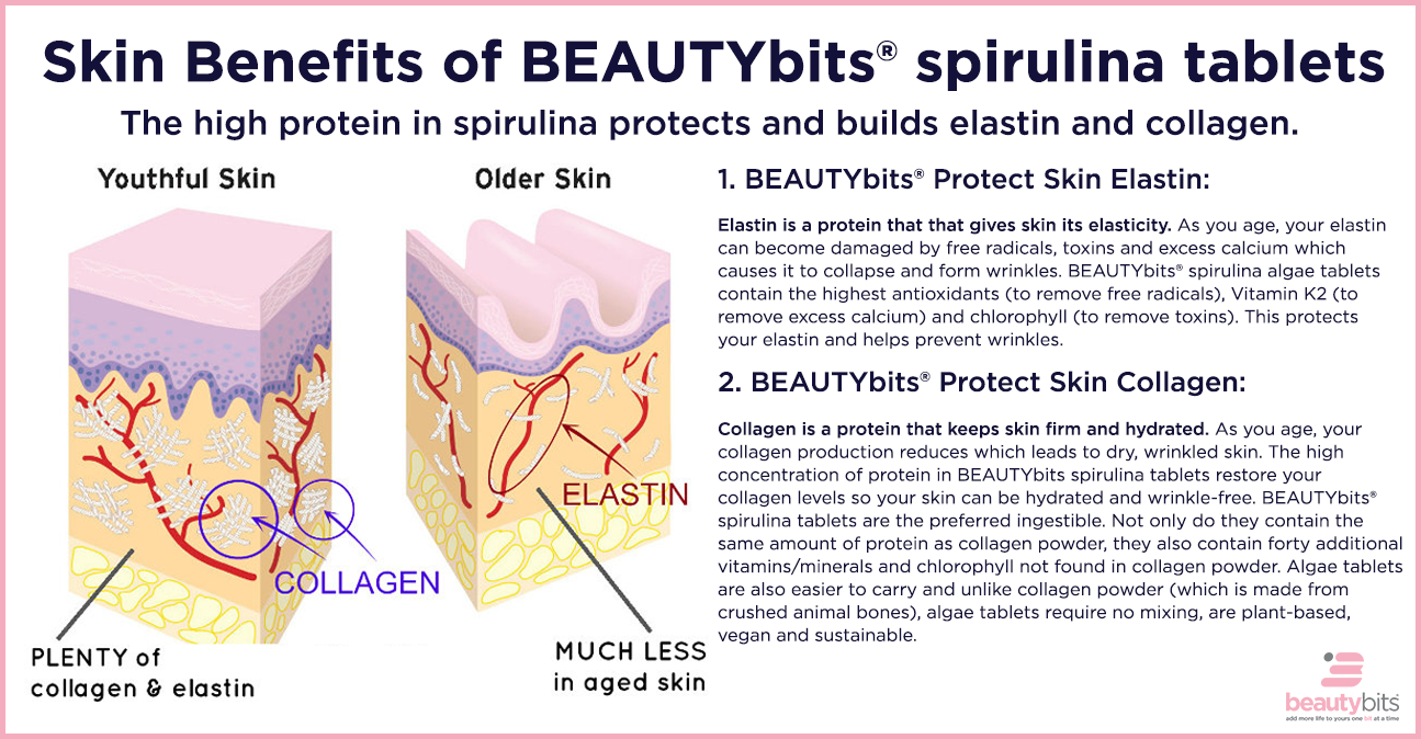 Skin Benefits of BEAUTYbits