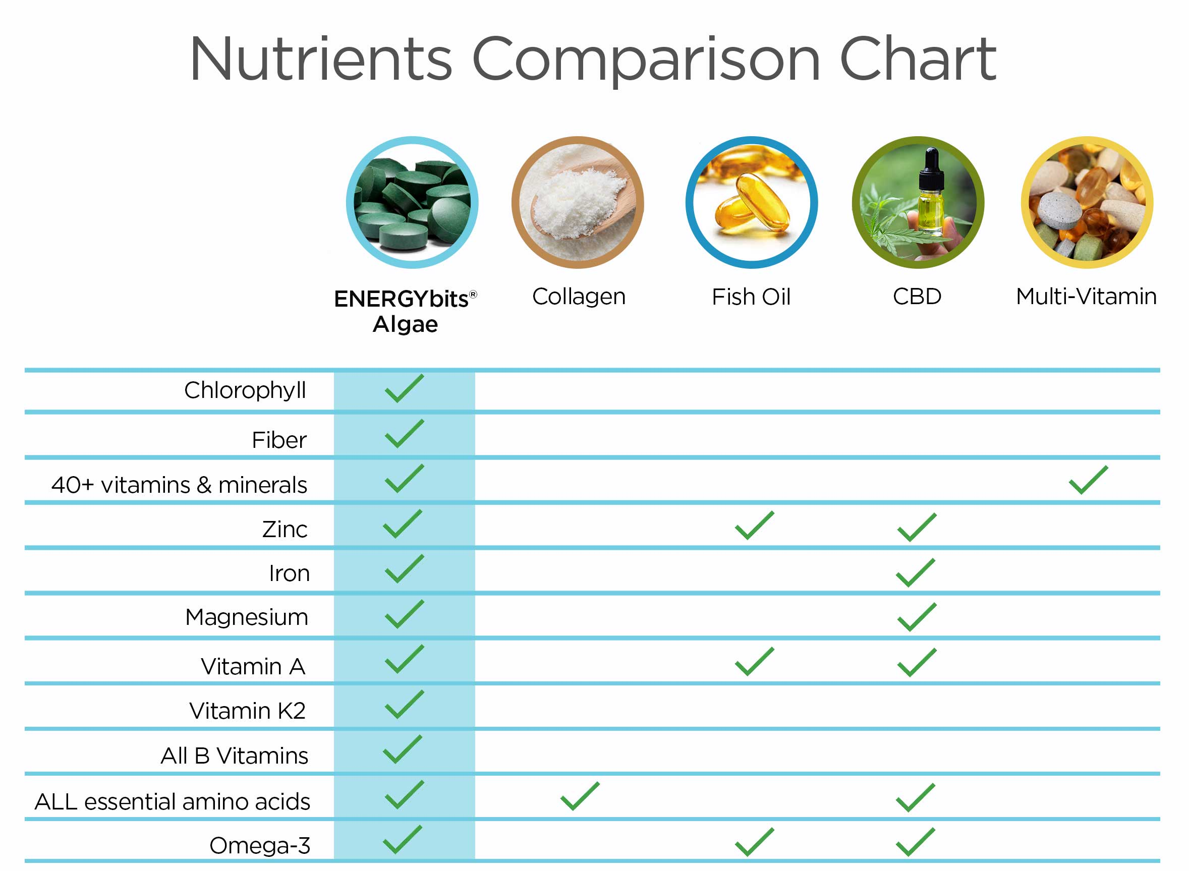 Nutrients Comparison Chart