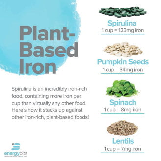 graphic showing the amount of iron in one cup of spirulina, pumpkin seeds, spinach, and lentils (spirulina has the most)