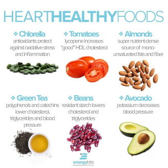 graphic showing heart-healthy foods including chlorella, tomatoes, almonds, green tea, beans, and avocados