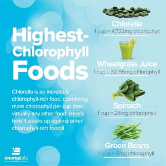 Chlorophyll-rich foods include chlorella, wheatgrass juice, spinach, and green beans.