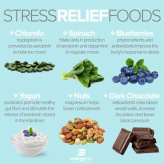 Stress relief foods include chlorella, spinach, blueberries, yogurt, nuts, and dark chocolate.