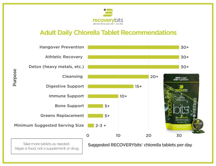 recoverybits chlorella dosage recommendations